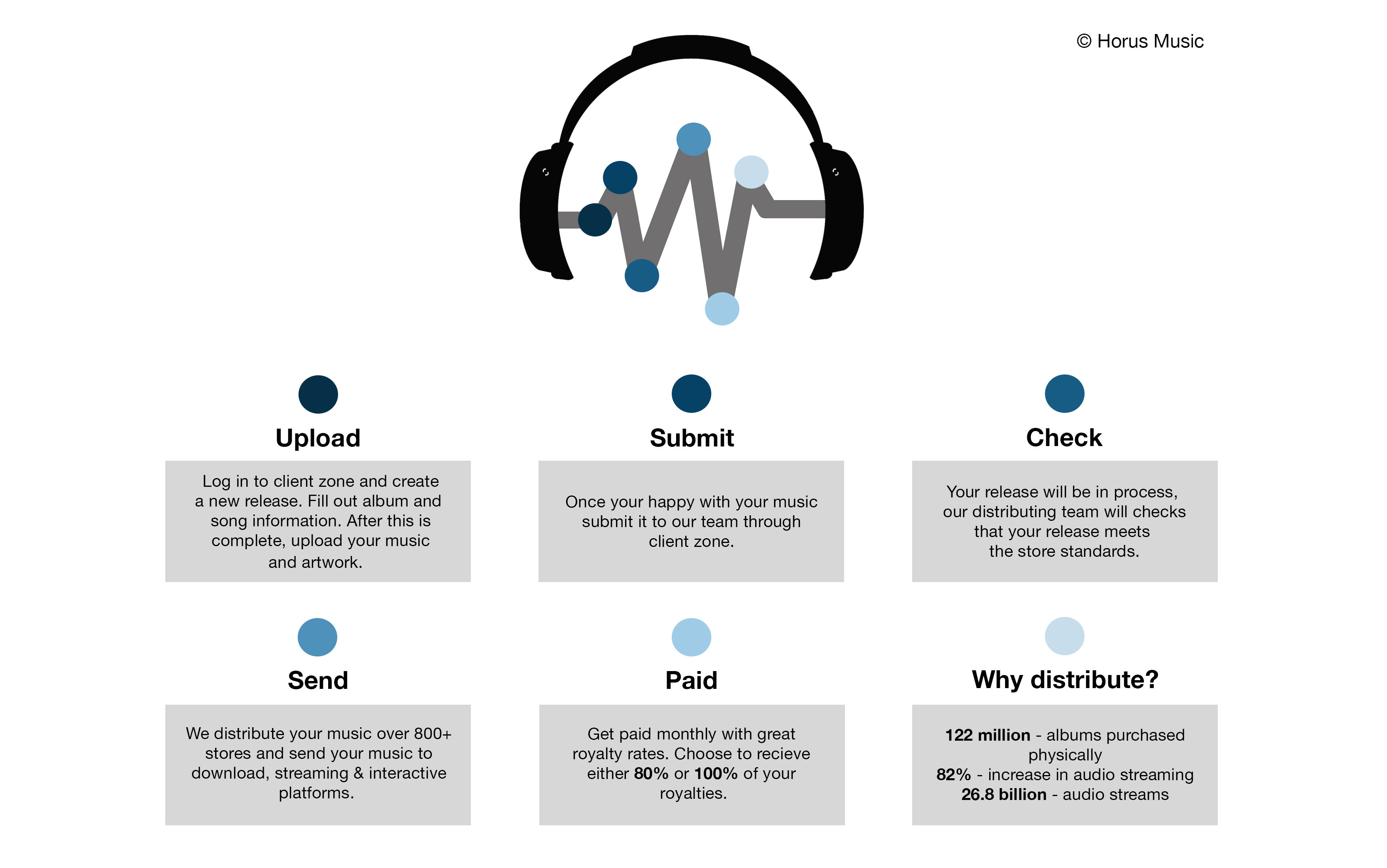 How-music-distribution-works